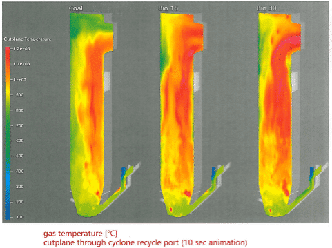 Circulating fluidized bed combustion | Training | ENGIE Laborelec Academy